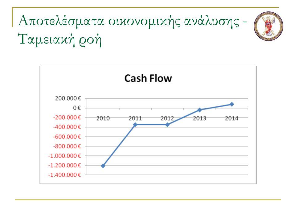 Αποτελέσματα οικονομικής ανάλυσης - Ταμειακή ροή