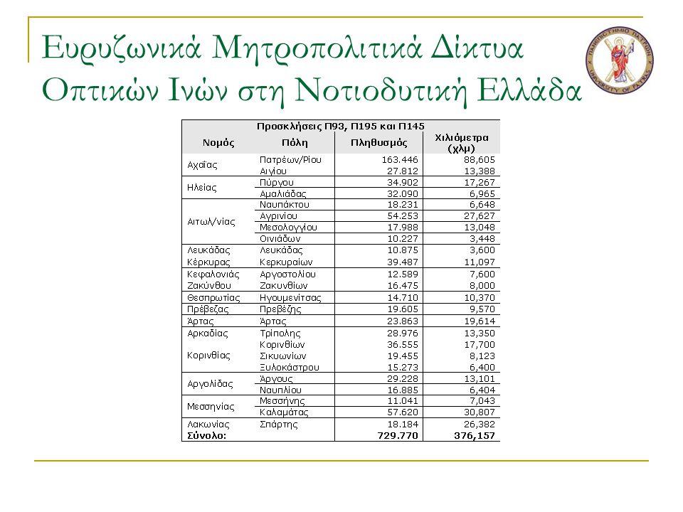 Υπολογισμός εσόδων(1/8)  Πηγές  Ενοικίαση φυσικών δικτυακών πόρων στους δικτυακούς παρόχους.