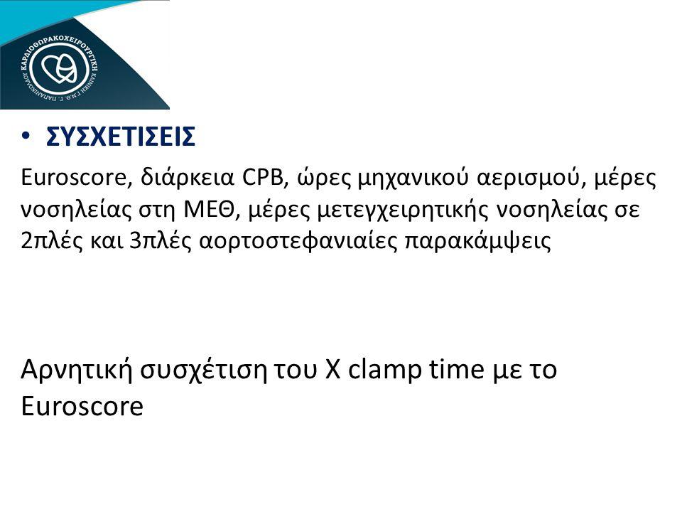 • ΣΥΣΧΕΤΙΣΕΙΣ Euroscore, διάρκεια CPB, ώρες μηχανικού αερισμού, μέρες νοσηλείας στη ΜΕΘ, μέρες μετεγχειρητικής νοσηλείας σε 2πλές και 3πλές αορτοστεφανιαίες παρακάμψεις Αρνητική συσχέτιση του X clamp time με το Euroscore