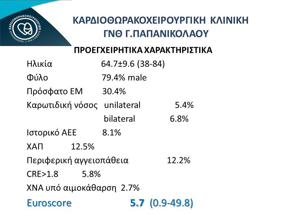 ΚΑΡΔΙΟΘΩΡΑΚΟΧΕΙΡΟΥΡΓΙΚΗ ΚΛΙΝΙΚΗ ΓΝΘ Γ.ΠΑΠΑΝΙΚΟΛΑΟΥ ΠΡΟΕΓΧΕΙΡΗΤΙΚΑ ΧΑΡΑΚΤΗΡΙΣΤΙΚΑ Ηλικία 64.7±9.6 (38-84) Φύλο 79.4% male Πρόσφατο ΕΜ 30.4% Καρωτιδική νόσος unilateral 5.4% bilateral 6.8% Ιστορικό ΑΕΕ 8.1% ΧΑΠ 12.5% Περιφερική αγγειοπάθεια 12.2% CRE>1.8 5.8% ΧΝΑ υπό αιμοκάθαρση 2.7% Euroscore 5.7 (0.9-49.8)
