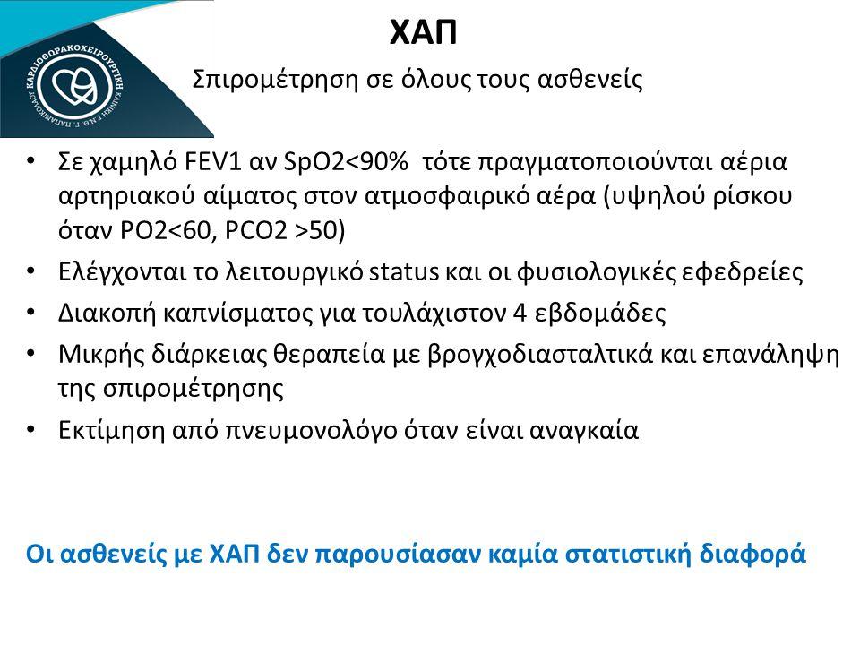 ΧΑΠ Σπιρομέτρηση σε όλους τους ασθενείς • Σε χαμηλό FEV1 αν SpO2 50) • Ελέγχονται το λειτουργικό status και οι φυσιολογικές εφεδρείες • Διακοπή καπνίσ