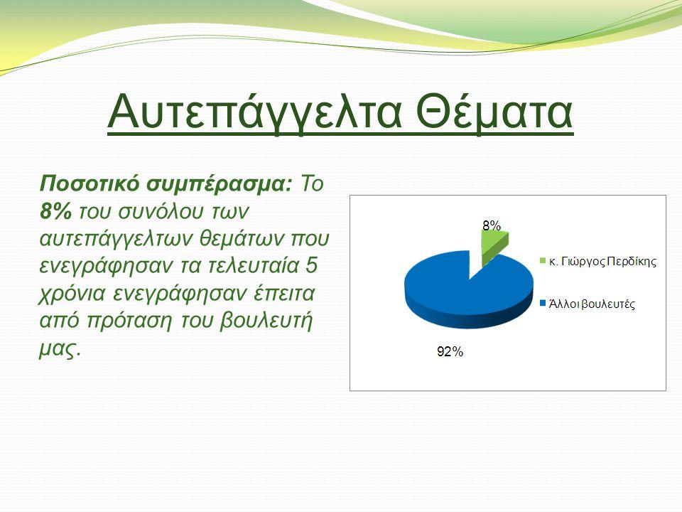 Αυτεπάγγελτα Θέματα Ποσοτικό συμπέρασμα: Το 8% του συνόλου των αυτεπάγγελτων θεμάτων που ενεγράφησαν τα τελευταία 5 χρόνια ενεγράφησαν έπειτα από πρόταση του βουλευτή μας.