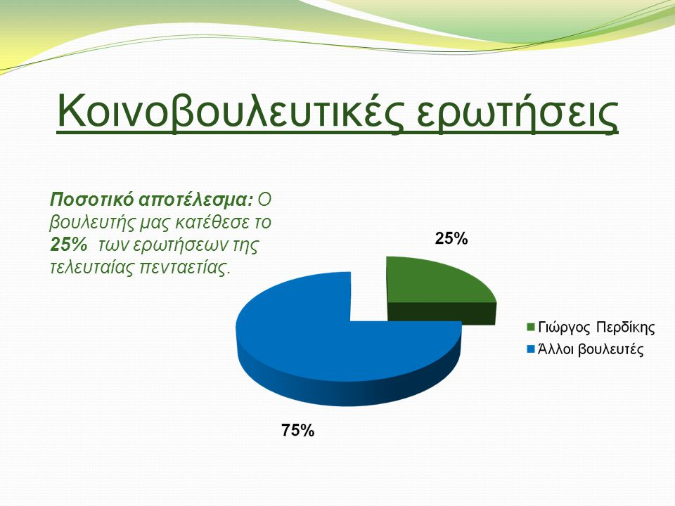 Κοινοβουλευτικές ερωτήσεις Ποσοτικό αποτέλεσμα: Ο βουλευτής μας κατέθεσε το 25% των ερωτήσεων της τελευταίας πενταετίας.