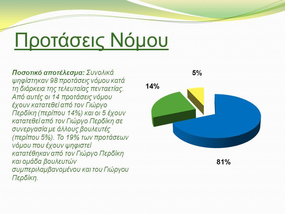 Προτάσεις Νόμου Ποσοτικό αποτέλεσμα: Συνολικά ψηφίστηκαν 98 προτάσεις νόμου κατά τη διάρκεια της τελευταίας πενταετίας. Από αυτές οι 14 προτάσεις νόμο