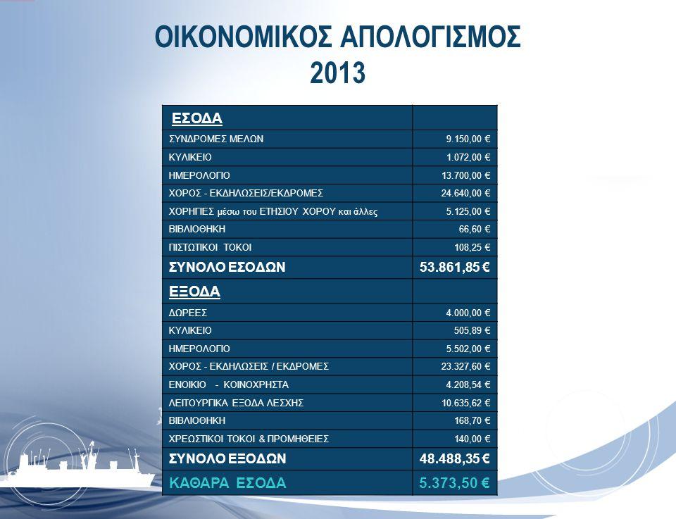 ΟΙΚΟΝΟΜΙΚΟΣ ΑΠΟΛΟΓΙΣΜΟΣ 2013 EΣΟΔΑ ΣΥΝΔΡΟΜΕΣ ΜΕΛΩΝ9.150,00 € ΚΥΛΙΚΕΙΟ1.072,00 € ΗΜΕΡΟΛΟΓΙO13.700,00 € ΧΟΡΟΣ - EKΔΗΛΩΣΕΙΣ/ΕΚΔΡΟΜΕΣ24.640,00 € ΧΟΡΗΓΙΕΣ