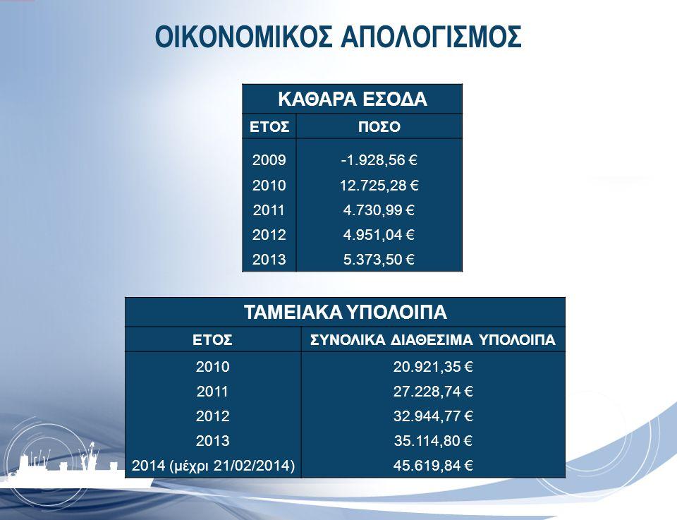 ΟΙΚΟΝΟΜΙΚΟΣ ΑΠΟΛΟΓΙΣΜΟΣ ΚΑΘΑΡΑ ΕΣΟΔΑ ΕΤΟΣΠΟΣΟ 2009-1.928,56 € 201012.725,28 € 20114.730,99 € 20124.951,04 € 20135.373,50 € ΤΑΜΕΙΑΚΑ ΥΠΟΛΟΙΠΑ ΕΤΟΣΣΥΝΟΛ