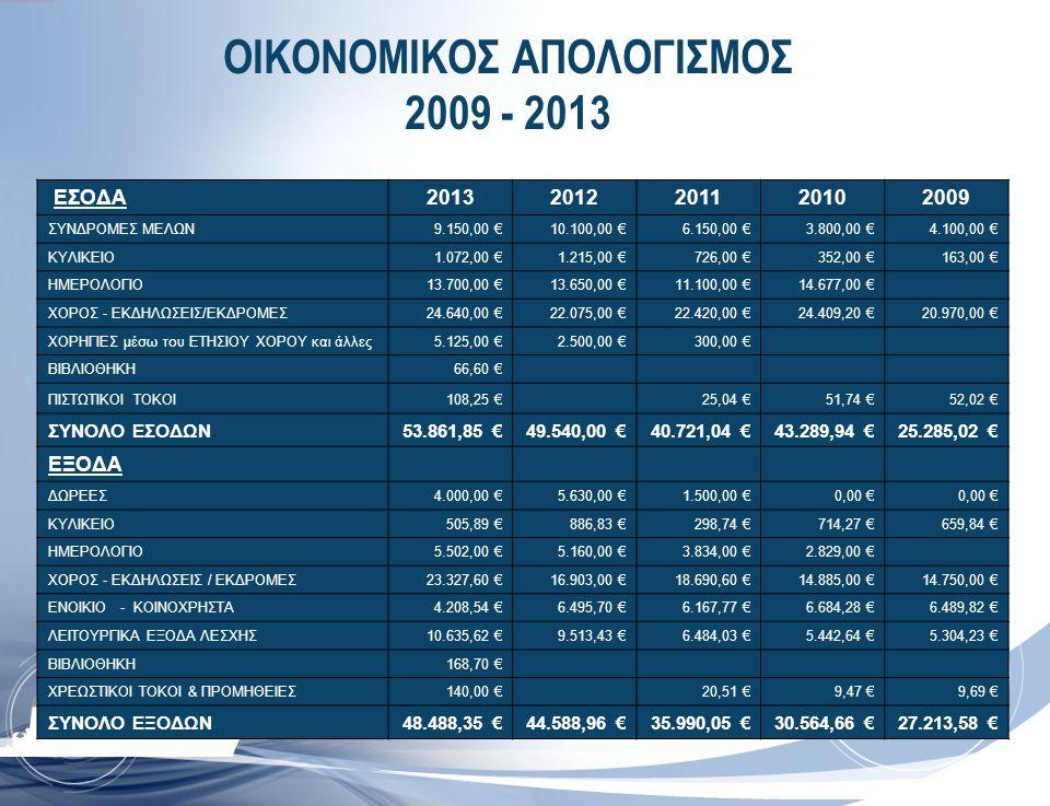 ΟΙΚΟΝΟΜΙΚΟΣ ΑΠΟΛΟΓΙΣΜΟΣ 2009 - 2013 EΣΟΔΑ20132012201120102009 ΣΥΝΔΡΟΜΕΣ ΜΕΛΩΝ9.150,00 €10.100,00 €6.150,00 €3.800,00 €4.100,00 € ΚΥΛΙΚΕΙΟ1.072,00 €1.2