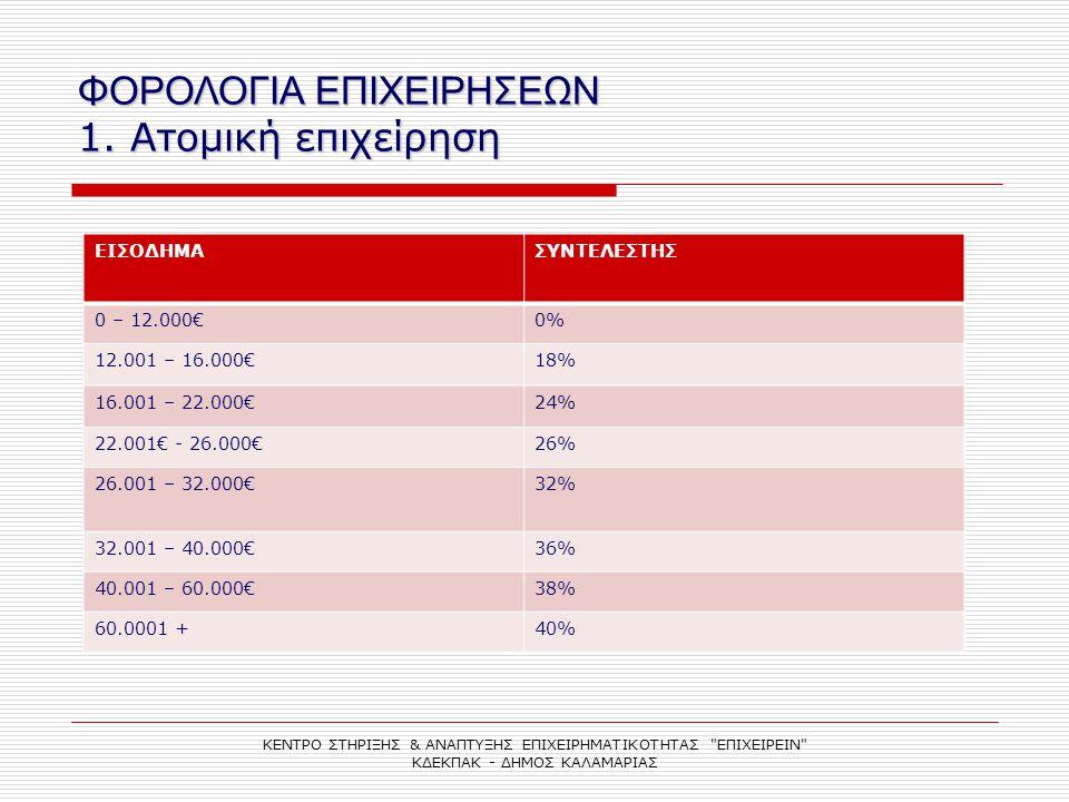 ΦΟΡΟΛΟΓΙΑ ΕΠΙΧΕΙΡΗΣΕΩΝ 1. Ατομική επιχείρηση ΕΙΣΟΔΗΜΑΣΥΝΤΕΛΕΣΤΗΣ 0 – 12.000€0% 12.001 – 16.000€18% 16.001 – 22.000€24% 22.001€ - 26.000€26% 26.001 – 3