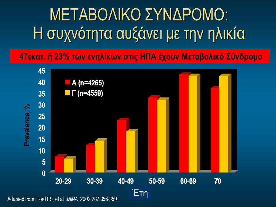 ΜΕΤΑΒΟΛΙΚΟ ΣΥΝΔΡΟΜΟ: Η συχνότητα αυξάνει με την ηλικία Prevalence, % Age, yr Adapted from: Ford ES, et al. JAMA. 2002;287:356-359. 47εκατ. ή 23% των ε
