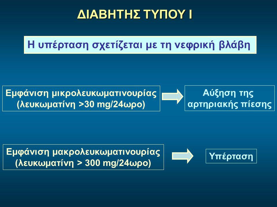 ΔΙΑΒΗΤΗΣ ΤΥΠΟΥ Ι Η υπέρταση σχετίζεται με τη νεφρική βλάβη Εμφάνιση μικρολευκωματινουρίας (λευκωματίνη >30 mg/24ωρο) Εμφάνιση μακρολευκωματινουρίας (λ