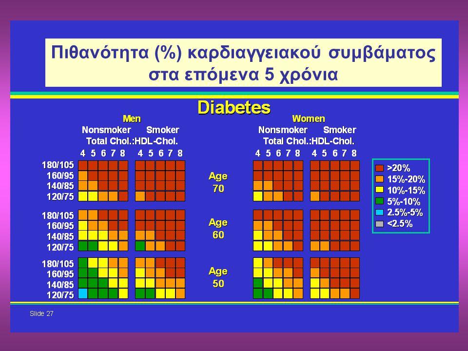 Πιθανότητα (%) καρδιαγγειακού συμβάματος στα επόμενα 5 χρόνια