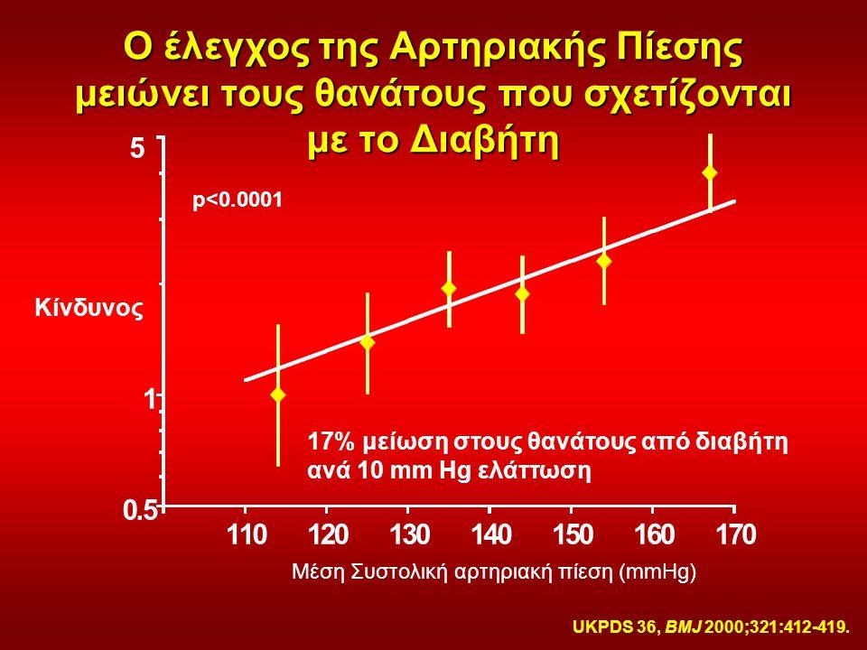 Ο έλεγχος της Αρτηριακής Πίεσης μειώνει τους θανάτους που σχετίζονται με το Διαβήτη 17% μείωση στους θανάτους από διαβήτη ανά 10 mm Hg ελάττωση p<0.00