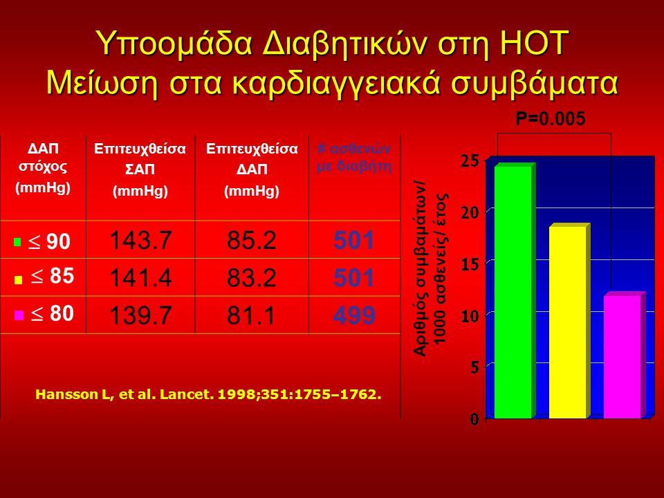 Υποομάδα Διαβητικών στη HOT Μείωση στα καρδιαγγειακά συμβάματα Hansson L, et al. Lancet. 1998;351:1755–1762. Αριθμός συμβαμάτων/ 1000 ασθενείς/ έτος P