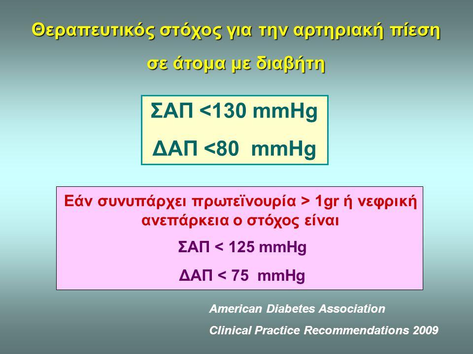 Θεραπευτικός στόχος για την αρτηριακή πίεση σε άτομα με διαβήτη ΣΑΠ <130 mmHg ΔΑΠ <80 mmHg American Diabetes Association Clinical Practice Recommendat