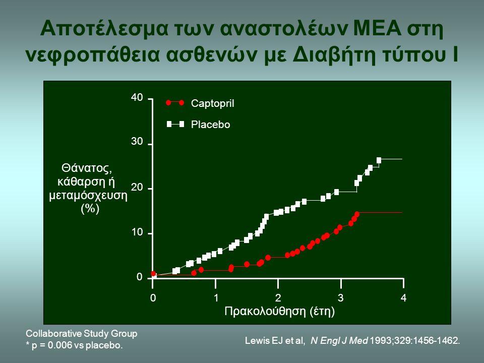 Lewis EJ et al, N Engl J Med 1993;329:1456-1462. Θάνατος, κάθαρση ή μεταμόσχευση (%) Captopril Placebo Πρακολούθηση (έτη) 01234 0 10 20 30 40 Αποτέλεσ