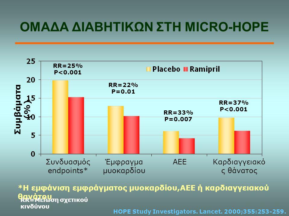 ΟΜΑΔΑ ΔΙΑΒΗΤΙΚΩΝ ΣΤΗ MICRO-HOPE HOPE Study Investigators. Lancet. 2000;355:253-259. Συνδυασμός endpoints* Έμφραγμα μυοκαρδίου ΑΕΕ Καρδιαγγειακό ς θάνα