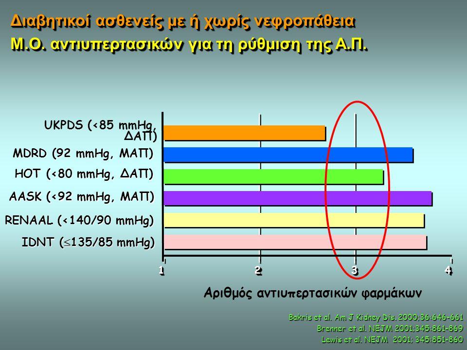 Αριθμός αντιυπερτασικών φαρμάκων UKPDS (<85 mmHg, ΔΑΠ) 44332211 MDRD (92 mmHg, MAΠ) HOT (<80 mmHg, ΔΑΠ) AASK (<92 mmHg, ΜΑΠ) RENAAL (<140/90 mmHg) IDN
