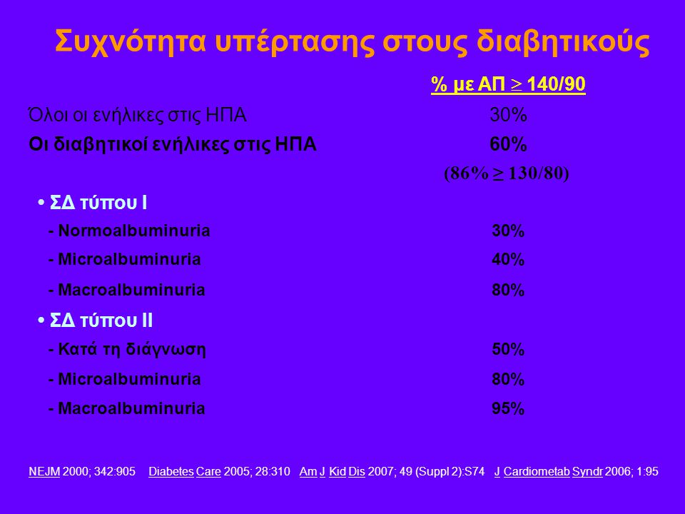 % με ΑΠ  140/90 Όλοι οι ενήλικες στις ΗΠΑ30% Οι διαβητικοί ενήλικες στις ΗΠΑ60% • ΣΔ τύπου Ι - Normoalbuminuria30% - Microalbuminuria40% - Macroalbum