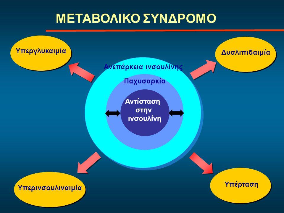 Οδηγίες για τον χειρισμό της αρτηριακής υπέρτασης στον σακχαρώδη διαβήτη  ΑΠ 130-139/80- 89 mmHg υγειινοδιαιτητική αγωγή για 3 μήνες και επί αποτυχίας προσθήκη φαρμακευτικής αγωγής  ΑΠ >140/90 mmHg εξ αρχής χορήγηση φαρμακευτικής αγωγής  έναρξη με ACE-I ή ARBs + θειαζιδικά διουρητικά ή διουρητικά της αγκύλης (GFR < 30-50ml/min)  στην πλειονότητα των ασθενών χρειάζεται συνδυασμένη αγωγή με 2 ή περισσότερα φάρμακα  παρακολούθηση της νεφρικής λειτουργίας και του Κ + όταν χορηγούνται φάρμακα που αποκλείουν το RAS American Diabetes Association Clinical Practice Recommendations 2009
