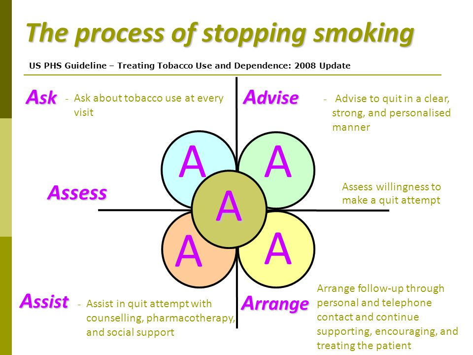 The process of stopping smoking A sk - Ask about tobacco use at every visit A dvise A rrange - Assist in quit attempt with counselling, pharmacotherap