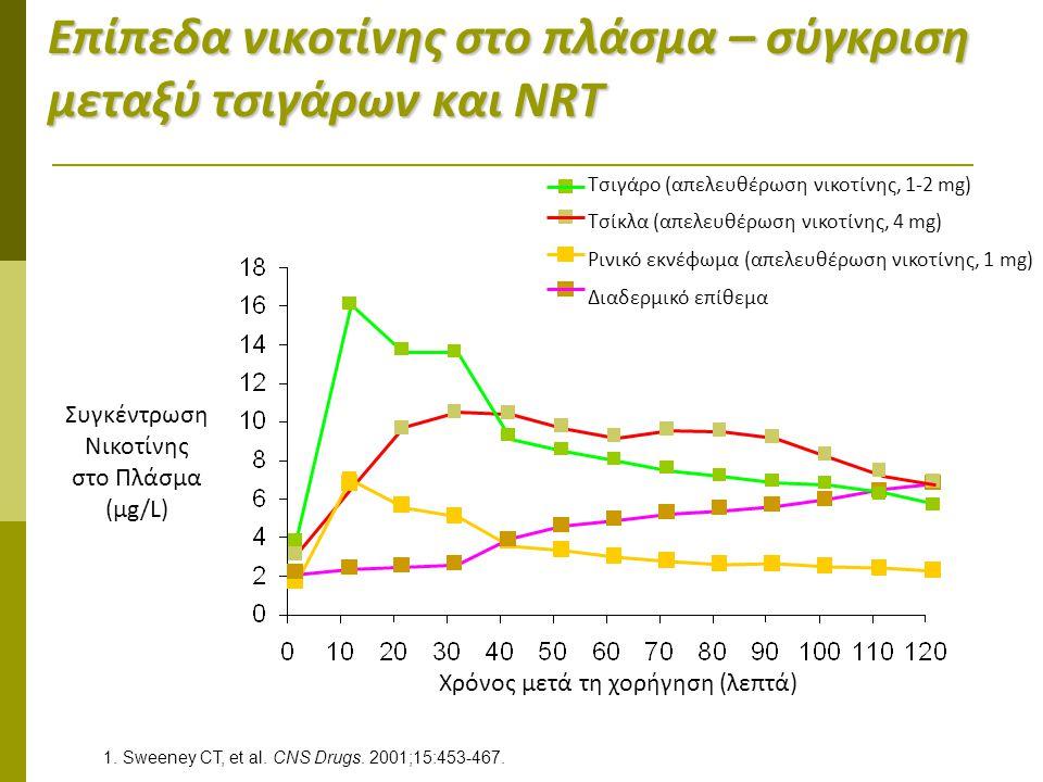 Eπίπεδα νικοτίνης στο πλάσμα – σύγκριση μεταξύ τσιγάρων και NRT Τσιγάρο (απελευθέρωση νικοτίνης, 1-2 mg) Τσίκλα (απελευθέρωση νικοτίνης, 4 mg) Ρινικό