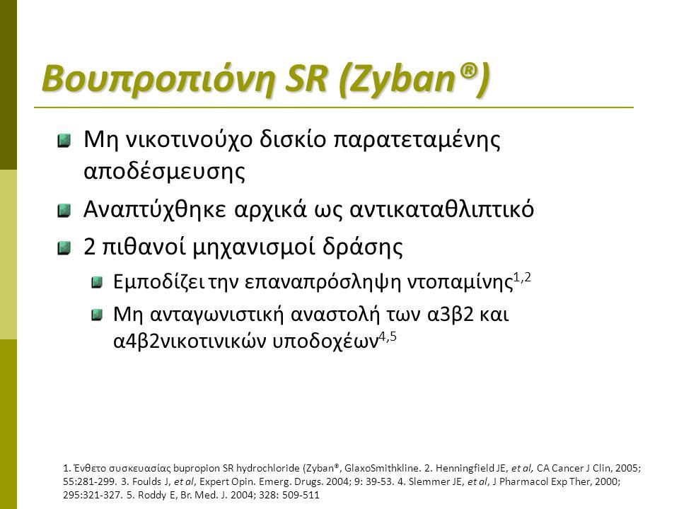 Βουπροπιόνη SR (Zyban®) Μη νικοτινούχο δισκίο παρατεταμένης αποδέσμευσης Αναπτύχθηκε αρχικά ως αντικαταθλιπτικό 2 πιθανοί μηχανισμοί δράσης Εμποδίζει την επαναπρόσληψη ντοπαμίνης 1,2 Μη ανταγωνιστική αναστολή των α3β2 και α4β2νικοτινικών υποδοχέων 4,5 1.