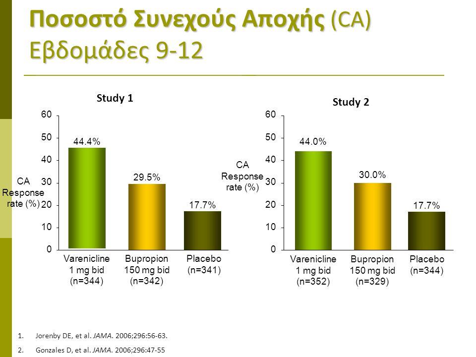 Ποσοστό Συνεχούς Αποχής (CA) Εβδομάδες 9-12 30 0 10 20 40 50 60 Varenicline 1 mg bid (n=352) 44.0% Bupropion 150 mg bid (n=329) 30.0% Placebo (n=344) 17.7% Varenicline 1 mg bid (n=344) 44.4% Bupropion 150 mg bid (n=342) 29.5% Placebo (n=341) 17.7% 30 0 10 20 40 50 60 CA Response rate (%) Study 1 Study 2 CA Response rate (%) 1.Jorenby DE, et al.