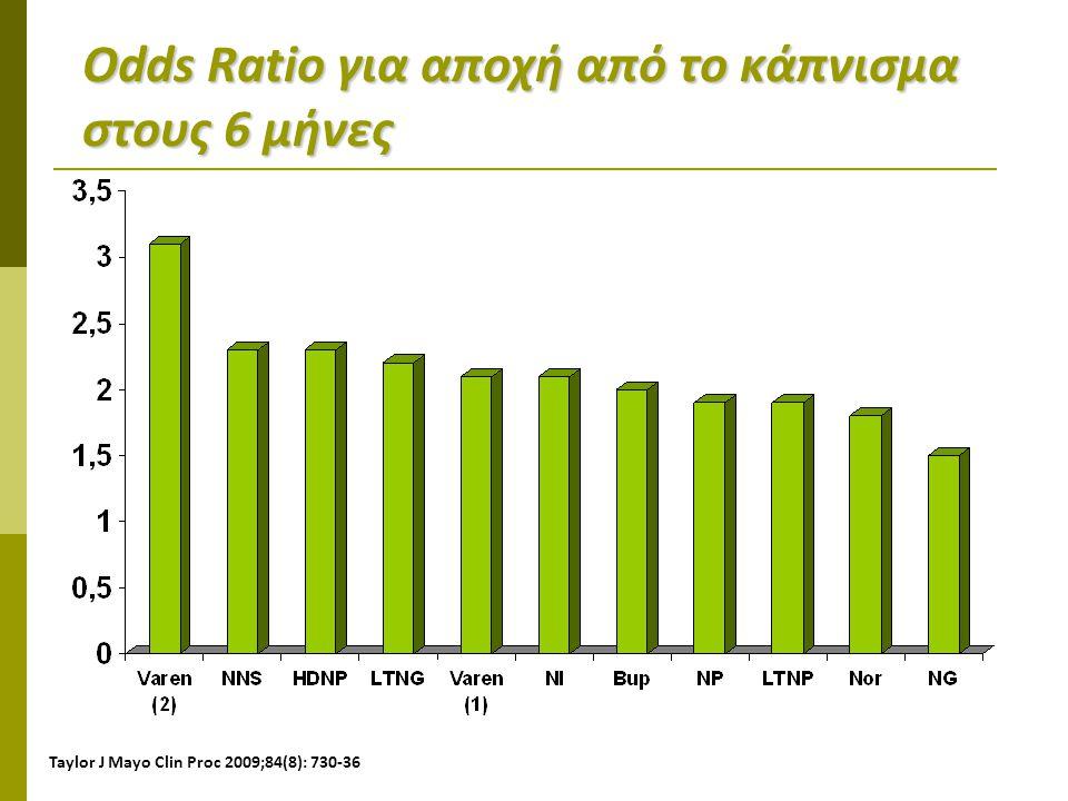 Odds Ratio για αποχή από το κάπνισμα στους 6 μήνες Taylor J Mayo Clin Proc 2009;84(8): 730-36