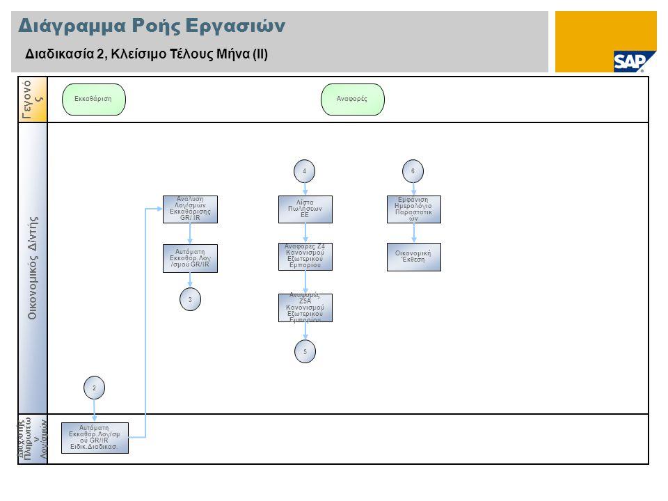 Διάγραμμα Ροής Εργασιών Διαδικασία 2, Κλείσιμο Τέλους Μήνα (ΙΙ) Οικονομικός Δ/ντής Διαχ / στής Πληρωτέω ν Λογ/σμών Γεγονό ς ΕκκαθάρισηΑναφορές Ανάλυση Λογ/σμών Εκκαθάρισης GR/ IR Αυτόματη Εκκαθάρ.Λογ /σμού GR/IR Αναφορές Ζ5Α Κανονισμού Εξωτερικού Εμπορίου Αναφορές Ζ4 Κανονισμού Εξωτερικού Εμπορίου Λίστα Πωλήσεων ΕΕ Αυτόματη Εκκαθάρ.Λογ/σμ ού GR/IR Ειδικ.Διαδικασ.