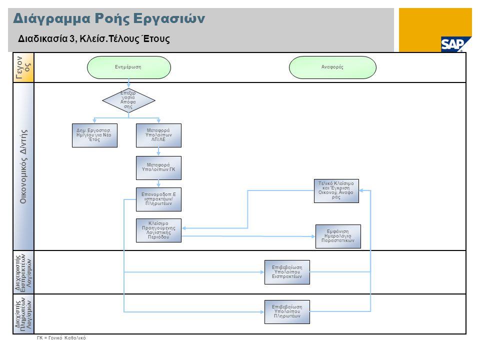 Διάγραμμα Ροής Εργασιών Διαδικασία 3, Κλείσ.Τέλους Έτους Οικονομικός Δ/ντής Διαχ /σ τής Πληρωτέων Λογ/σμών Γεγον ός Διαχειριστής Εισπρακτέων Λογ/σμών