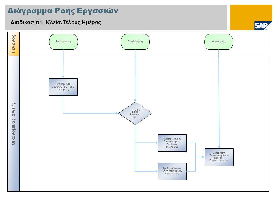 Διάγραμμα Ροής Εργασιών Διαδικασία 1, Κλείσ.Τέλους Ημέρας Οικονομικός Δ/ντής Γεγονός Επεξεργ ασία Απόφασ ης Ενημέρωση Συναλλαγματικής Ισοτιμίας Ενημέρ