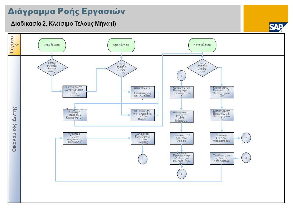 Διάγραμμα Ροής Εργασιών Διαδικασία 2, Κλείσιμο Τέλους Μήνα (Ι) Οικονομικός Δ/ντής Γεγονό ς Επεξε ργασία Απόφ ασης Ενημέρωση Συναλλαγματ ικής Ισοτιμίας