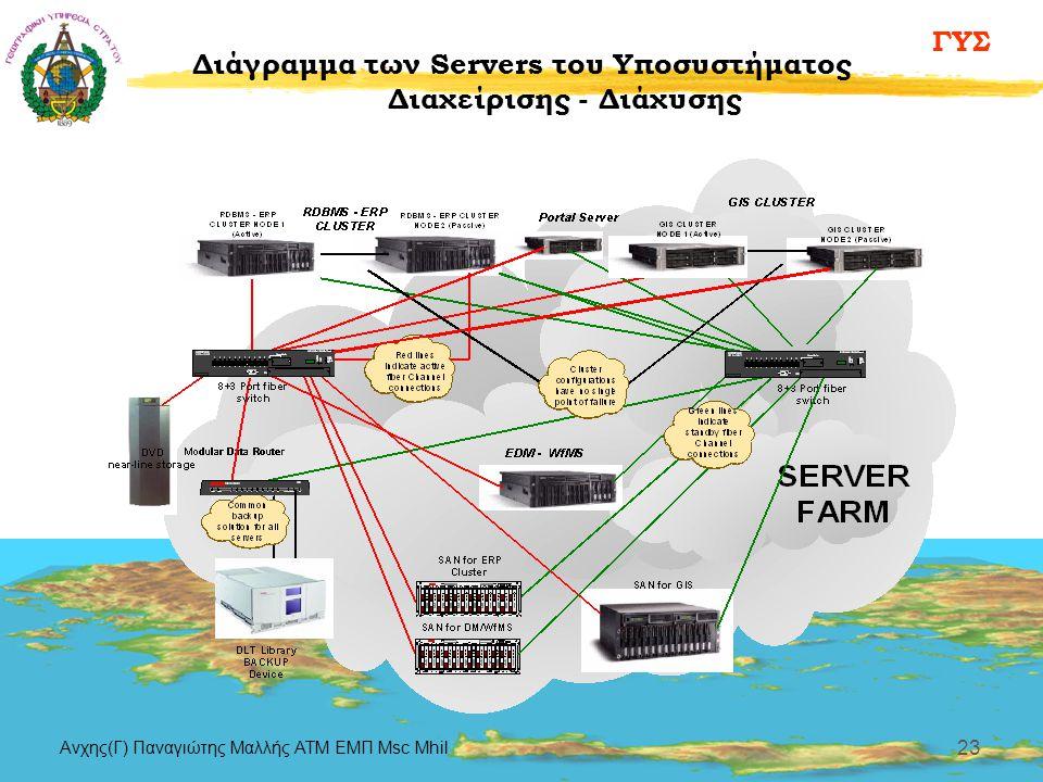 ΓΥΣ Aνχης(Γ) Παναγιώτης Μαλλής ΑΤΜ ΕΜΠ Msc Mhil 23 Διάγραμμα των Servers του Υποσυστήματος Διαχείρισης - Διάχυσης