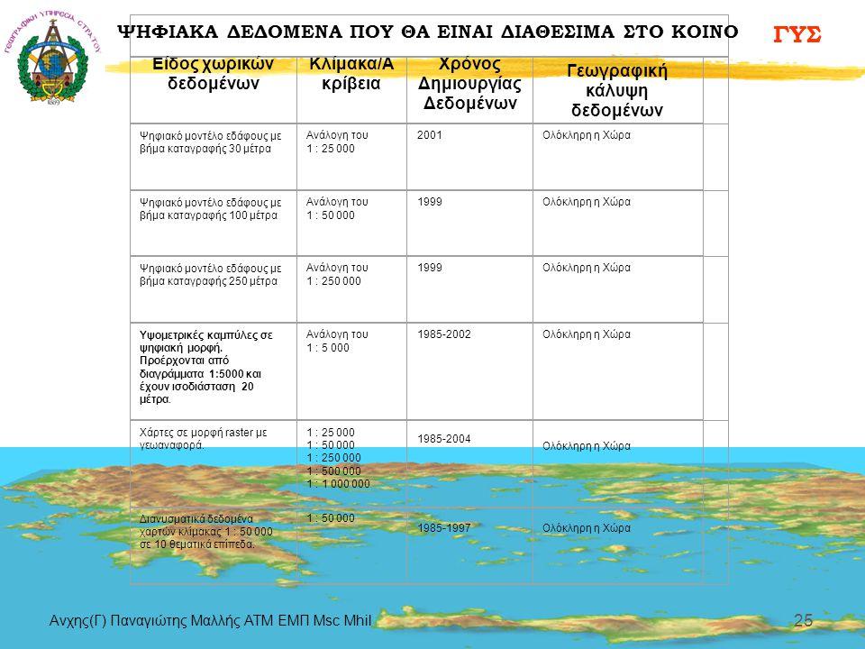 ΓΥΣ Aνχης(Γ) Παναγιώτης Μαλλής ΑΤΜ ΕΜΠ Msc Mhil 25 Είδος χωρικών δεδομένων Κλίμακα/Α κρίβεια Χρόνος Δημιουργίας Δεδομένων Γεωγραφική κάλυψη δεδομένων