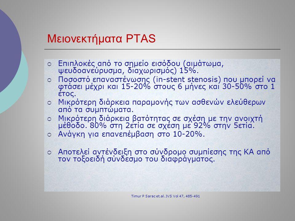 Μειονεκτήματα PTAS  Επιπλοκές από το σημείο εισόδου (αιμάτωμα, ψευδοανεύρυσμα, διαχωρισμός) 15%.