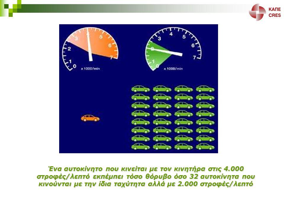 Ένα αυτοκίνητο που κινείται με τον κινητήρα στις 4.000 στροφές/λεπτό εκπέμπει τόσο θόρυβο όσο 32 αυτοκίνητα που κινούνται με την ίδια ταχύτητα αλλά με