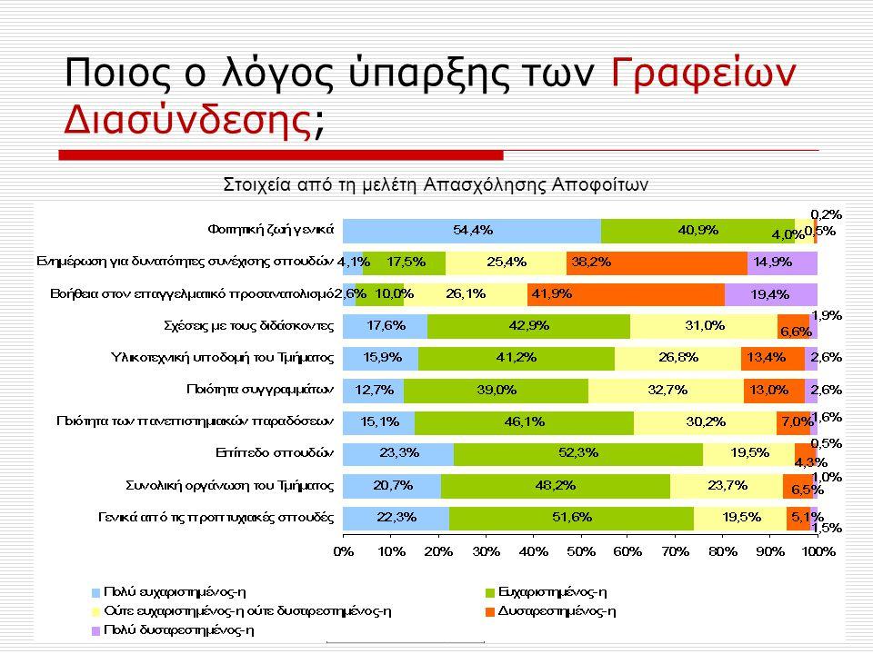 Ποιος ο λόγος ύπαρξης των Γραφείων Διασύνδεσης;  Στοιχεία από τη Μελέτη Απασχόλησης Αποφοίτων του Πανεπιστημίου Ιωαννίνων 1997 – 2000 σχετικά με το βαθμό ικανοποίησης των αποφοίτων αναφορικά με τις προπτυχιακές σπουδές στο Πανεπιστήμιο Ιωαννίνων  61.3% (επί συνόλου 3782 ερωτηθέντων) των αποφοίτων των ετών 1997 – 2000 δηλώνουν δυσαρεστημένοι & πολύ δυσαρεστημένοι από την βοήθεια στον επαγγελματικό προσανατολισμό  Ενώ 95.3% των αποφοίτων των ετών 1997 – 2000 δηλώνουν ευχαριστημένοι & πολύ ευχαριστημένοι από τη φοιτητική τους ζωή