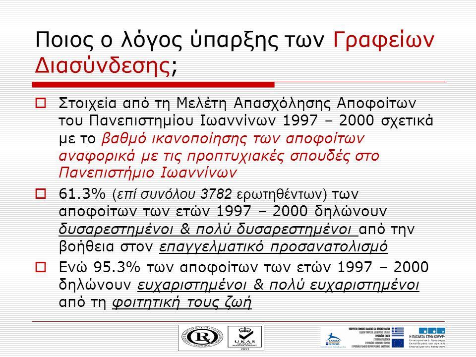 Ποιος ο λόγος ύπαρξης των Γραφείων Διασύνδεσης;  Στοιχεία από τη Μελέτη Απασχόλησης Αποφοίτων του Πανεπιστημίου Ιωαννίνων 1997 – 2000 σχετικά με το β