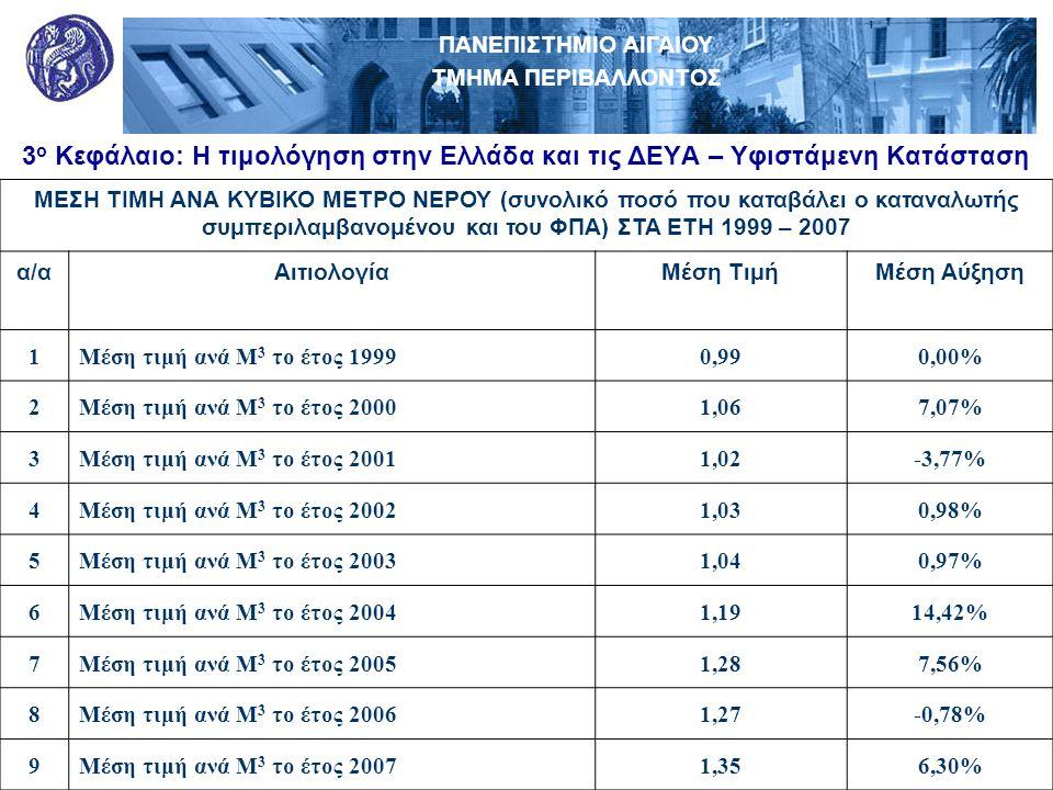 ΠΑΝΕΠΙΣΤΗΜΙΟ ΑΙΓΑΙΟΥ ΤΜΗΜΑ ΠΕΡΙΒΑΛΛΟΝΤΟΣ ΘΕΟΦΡΑΣΤΕΙΟ Π.Μ.Σ. ΠΕΡΙΒΑΛΛΟΝΤΙΚΗ ΚΑΙ ΟΙΚΟΛΟΓΙΚΗ ΜΗΧΑΝΙΚΗ 3 ο Κεφάλαιο: Η τιμολόγηση στην Ελλάδα και τις ΔΕΥΑ