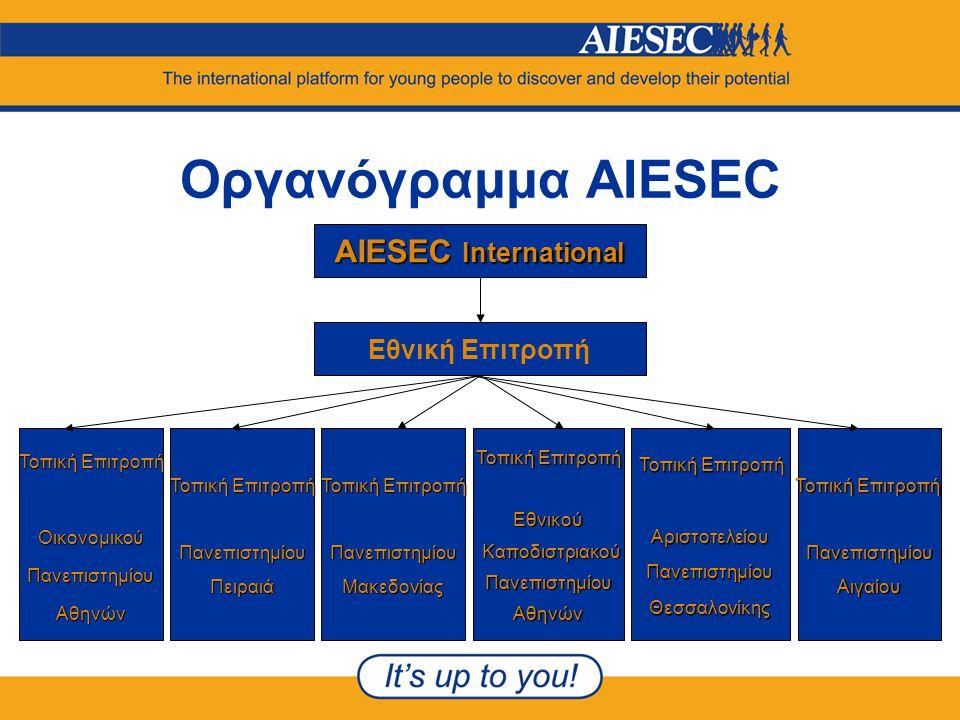 Οργανόγραμμα AIESEC AIESEC International Εθνική Επιτροπή Τοπική Επιτροπή Οικονομικού Πανεπιστημίου Αθηνών Τοπική Επιτροπή Πανεπιστημίου Πειραιά Τοπική Επιτροπή Πανεπιστημίου Μακεδονίας Τοπική Επιτροπή Εθνικού Καποδιστριακού ΠανεπιστημίουΑθηνών Τοπική Επιτροπή ΑριστοτελείουΠανεπιστημίουΘεσσαλονίκης ΠανεπιστημίουΑιγαίου