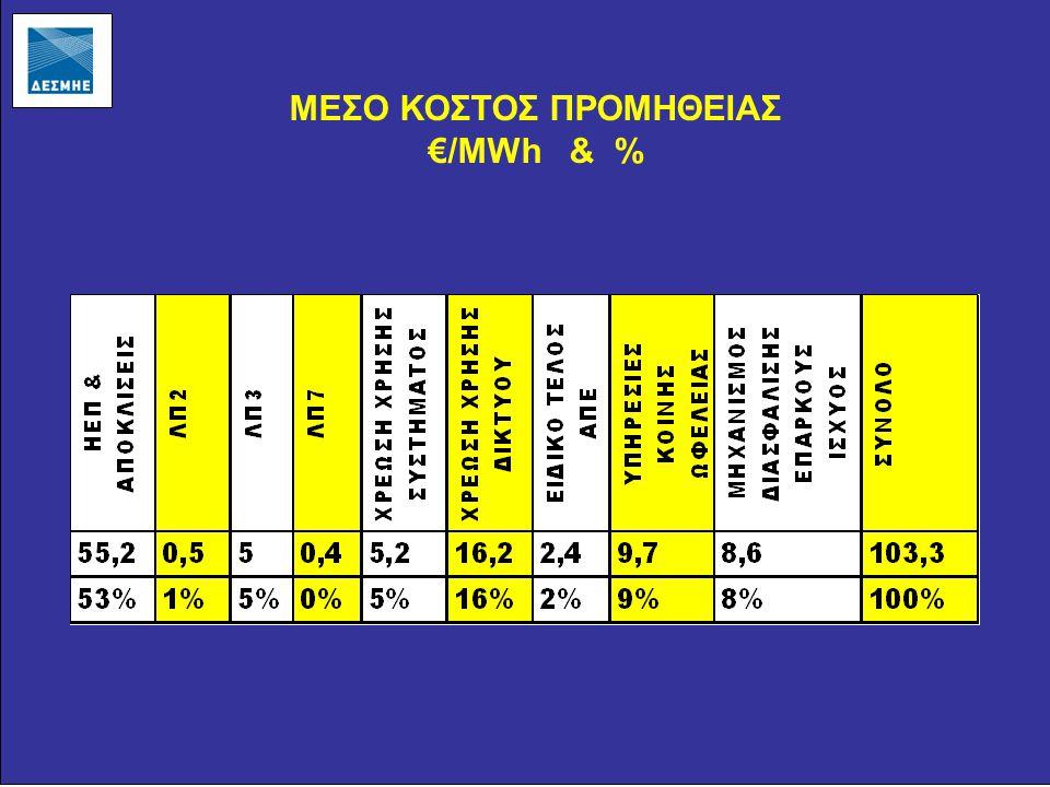 ΜΕΣΟ ΚΟΣΤΟΣ ΠΡΟΜΗΘΕΙΑΣ €/MWh & %