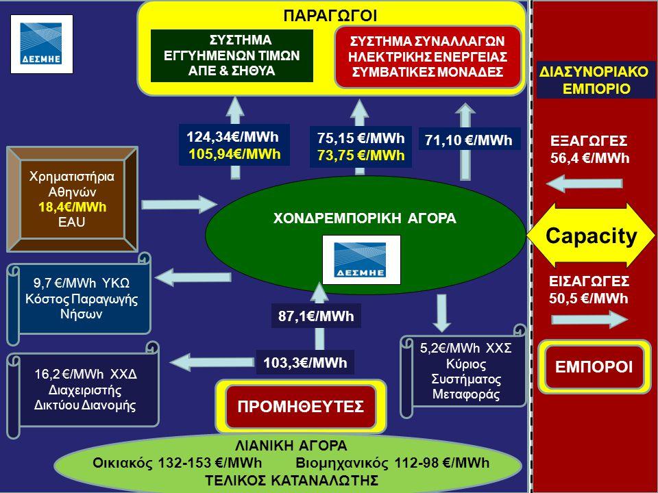 ΕΣ ΣΥΣΤΗΜΑ ΕΓΓΥΗΜΕΝΩΝ ΤΙΜΩΝ ΑΠΕ & ΣΗΘΥΑ Capacity ΠΑΡΑΓΩΓΟΙ ΕΞΑΓΩΓΕΣ 56,4 €/MWh ΕΙΣΑΓΩΓΕΣ 50,5 €/MWh ΔΙΑΣΥΝΟΡΙΑΚΟ ΕΜΠΟΡΙΟ 5,2€/MWh ΧΧΣ Κύριος Συστήματος Μεταφοράς ΣΥΣΤΗΜΑ ΣΥΝΑΛΛΑΓΩΝ ΗΛΕΚΤΡΙΚΗΣ ΕΝΕΡΓΕΙΑΣ ΣΥΜΒΑΤΙΚΕΣ ΜΟΝΑΔΕΣ 16,2 €/MWh ΧΧΔ Διαχειριστής Δικτύου Διανομής 9,7 €/MWh ΥΚΩ Κόστος Παραγωγής Νήσων Χρηματιστήρια Αθηνών 18,4€/MWh EAU ΠΡΟΜΗΘΕΥΤΕΣ 75,15 €/MWh 73,75 €/MWh 71,10 €/MWh 124,34€/MWh 105,94€/MWh ΧΟΝΔΡΕΜΠΟΡΙΚΗ ΑΓΟΡΑ 103,3€/MWh 87,1€/MWh ΕΜΠΟΡΟΙ ΛΙΑΝΙΚΗ ΑΓΟΡΑ Οικιακός 132-153 €/MWh Βιομηχανικός 112-98 €/MWh ΤΕΛΙΚΟΣ ΚΑΤΑΝΑΛΩΤΗΣ