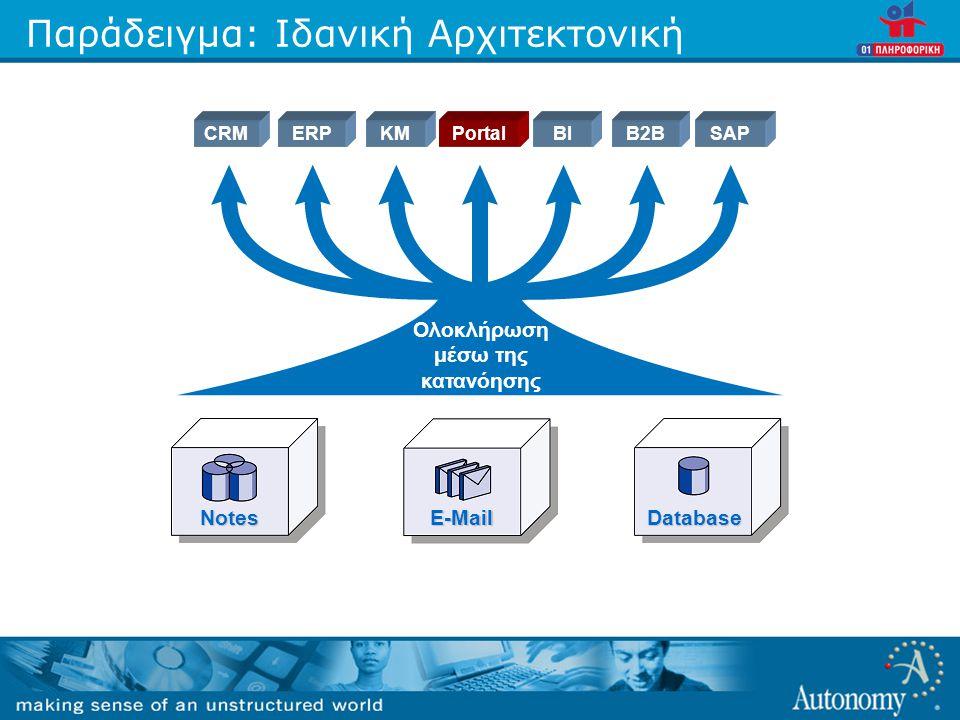 Παράδειγμα: Ιδανική Αρχιτεκτονική Ολοκλήρωση μέσω της κατανόησης NotesE-MailDatabase CRMKMERPPortalBIB2BSAP