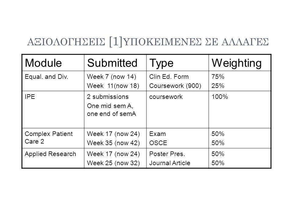 ΑΞΙΟΛΟΓΗΣΕΙΣ [1] ΥΠΟΚΕΙΜΕΝΕΣ ΣΕ ΑΛΛΑΓΕΣ ModuleSubmittedTypeWeighting Equal. and Div.Week 7 (now 14) Week 11(now 18) Clin Ed. Form Coursework (900) 75%