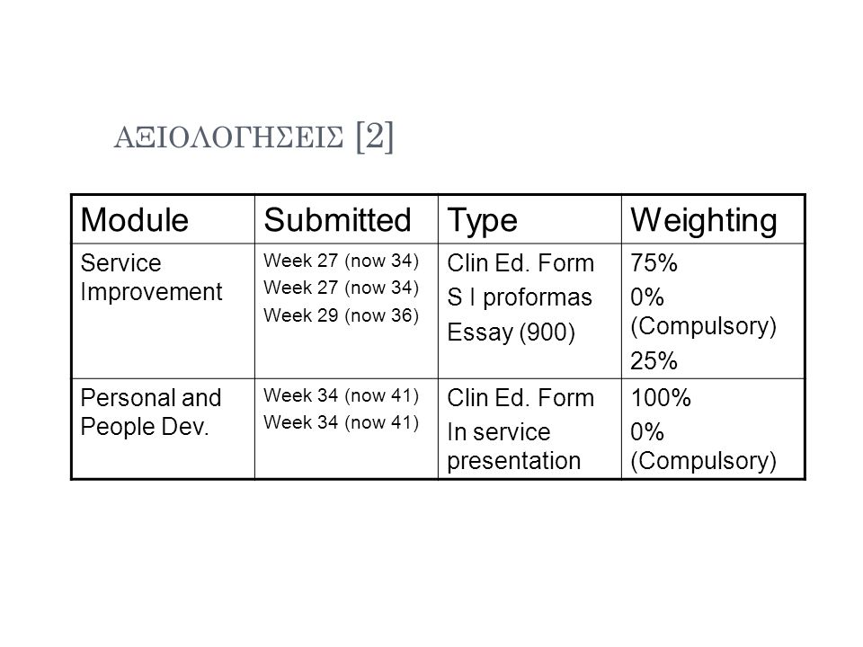 ΑΞΙΟΛΟΓΗΣΕΙΣ [2] ModuleSubmittedTypeWeighting Service Improvement Week 27 (now 34) Week 29 (now 36) Clin Ed.