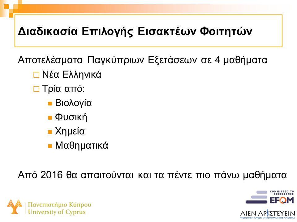 Διαδικασία Επιλογής Εισακτέων Φοιτητών Αποτελέσματα Παγκύπριων Εξετάσεων σε 4 μαθήματα  Νέα Ελληνικά  Τρία από:  Βιολογία  Φυσική  Χημεία  Μαθημ