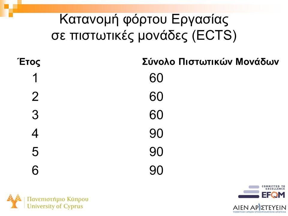 Κατανομή φόρτου Εργασίας σε πιστωτικές μονάδες (ECTS) Έτος 123456123456 Σύνολο Πιστωτικών Μονάδων 60 90