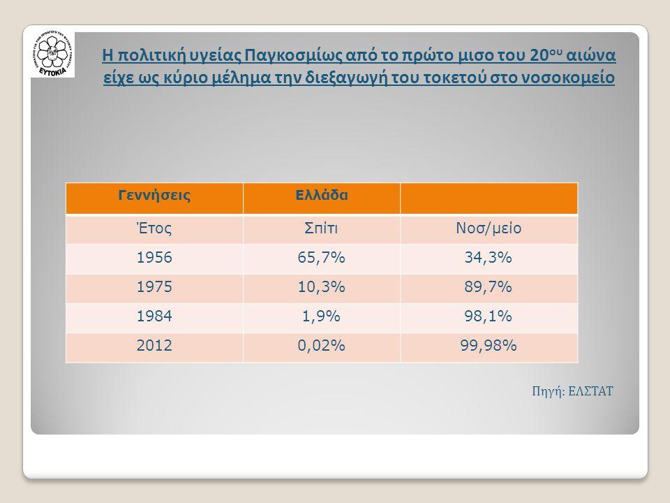 ΓεννήσειςΕλλάδα ΈτοςΣπίτιΝοσ/μείο 195665,7%34,3% 197510,3%89,7% 19841,9%98,1% 20120,02%99,98% Πηγή: ΕΛΣΤΑΤ Η πολιτική υγείας Παγκοσμίως από το πρώτο μ