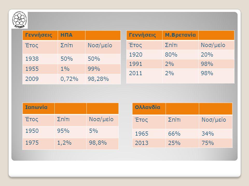 ΓεννήσειςΗΠΑ ΈτοςΣπίτιΝοσ/μείο 193850% 19551%99% 20090,72%98,28% ΓεννήσειςΜ.Βρετανία ΈτοςΣπίτιΝοσ/μείο 192080%20% 19912%98% 20112%98% Ιαπωνία ΈτοςΣπίτιΝοσ/μείο 195095%5% 19751,2%98,8% Ολλανδία ΈτοςΣπίτιΝοσ/μείο 196566%34% 201325%75%