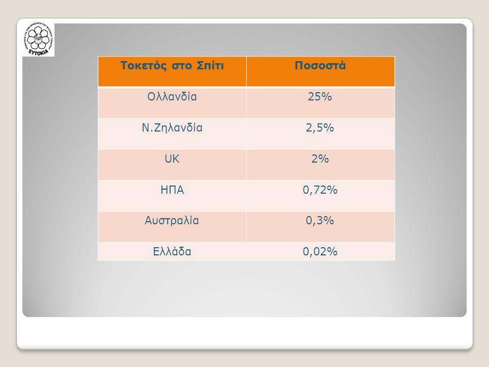 Τοκετός στο ΣπίτιΠοσοστά Ολλανδία25% Ν.Ζηλανδία2,5% UK2%2% ΗΠΑ0,72% Αυστραλία0,3% Ελλάδα0,02%